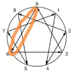 enneagram-distress-point-for-type-9